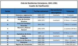 Club de Residentes Extranjeros